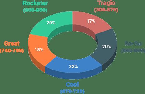 Fico Scores Improve Credit Score Chart